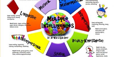 Tipuri de inteligențe la copii, identificare, activități specifice.